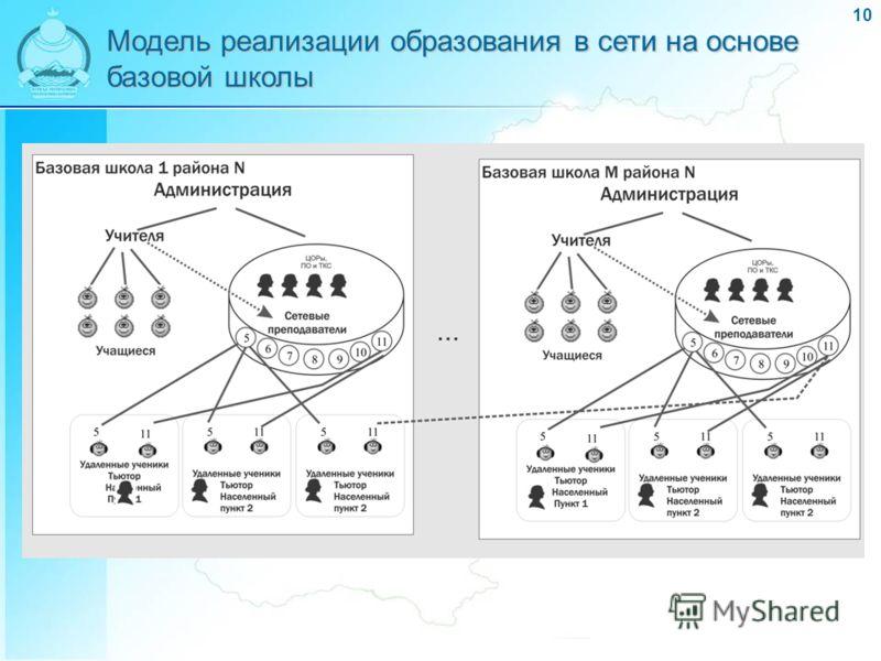 10 Модель реализации образования в сети на основе базовой школы