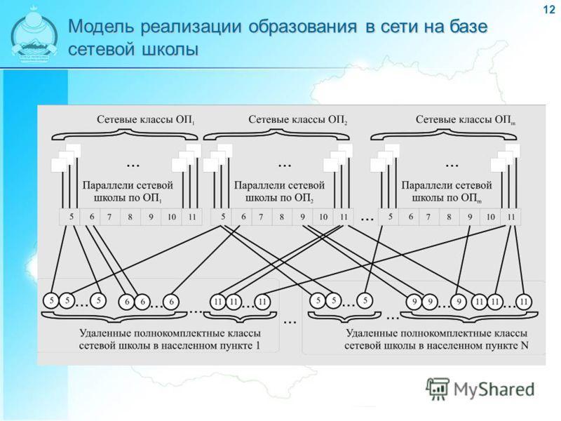 12 Модель реализации образования в сети на базе сетевой школы