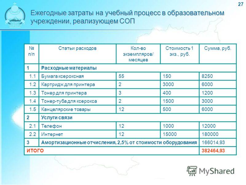 27 Ежегодные затраты на учебный процесс в образовательном учреждении, реализующем СОП п/п Статьи расходовКол-во экземпляров/ месяцев Стоимость 1 экз., руб. Сумма, руб. 1Расходные материалы 1.1Бумага ксероксная551508250 1.2Картридж для принтера2300060