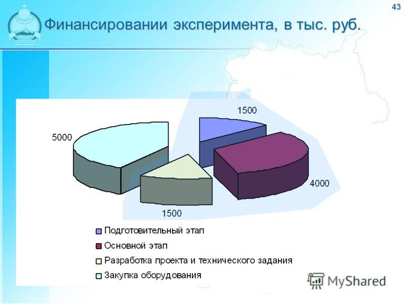 43 Финансировании эксперимента, в тыс. руб.