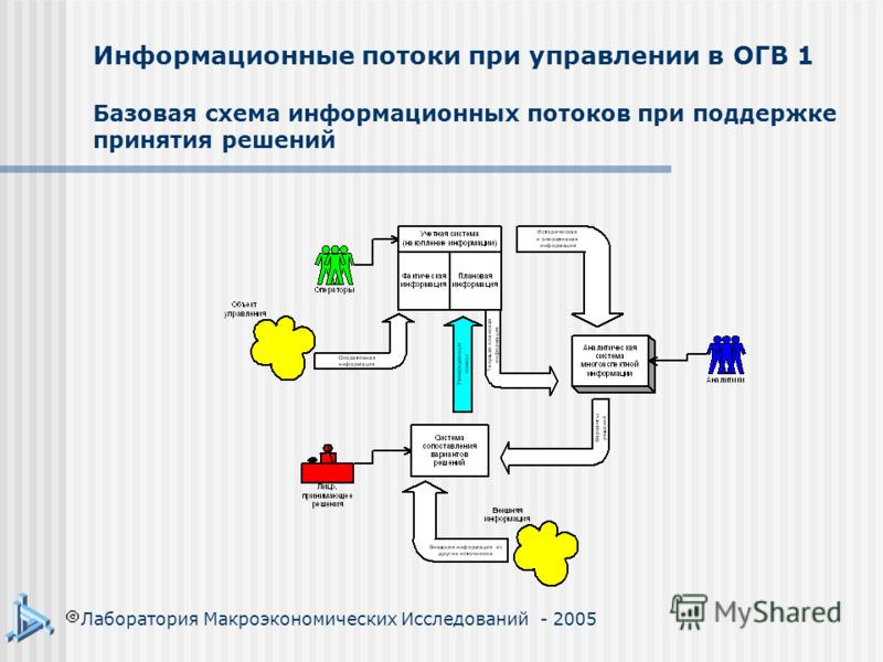 Информационные потоки при управлении в ОГВ 1 Базовая схема информационных потоков при поддержке принятия решений Лаборатория Макроэкономических Исследований - 2005