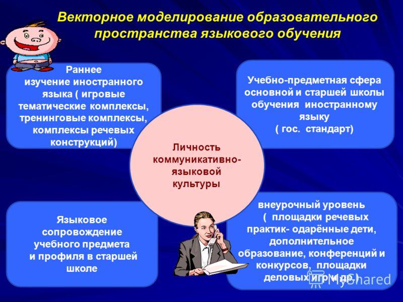 cтатус языковой личности в обучении иностранным языкам и культур: