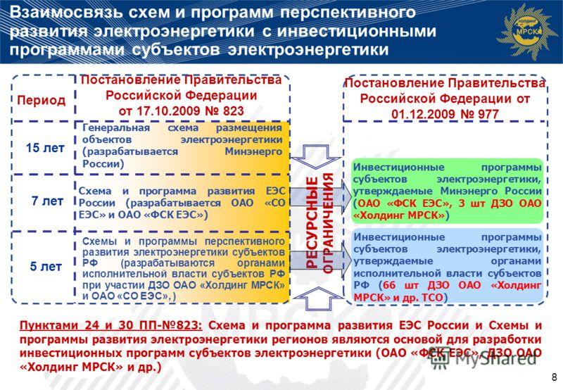 Взаимосвязь схем и программ перспективного развития электроэнергетики с инвестиционными программами субъектов электроэнергетики Генеральная схема размещения объектов электроэнергетики (разрабатывается Минэнерго России) Схема и программа развития ЕЭС