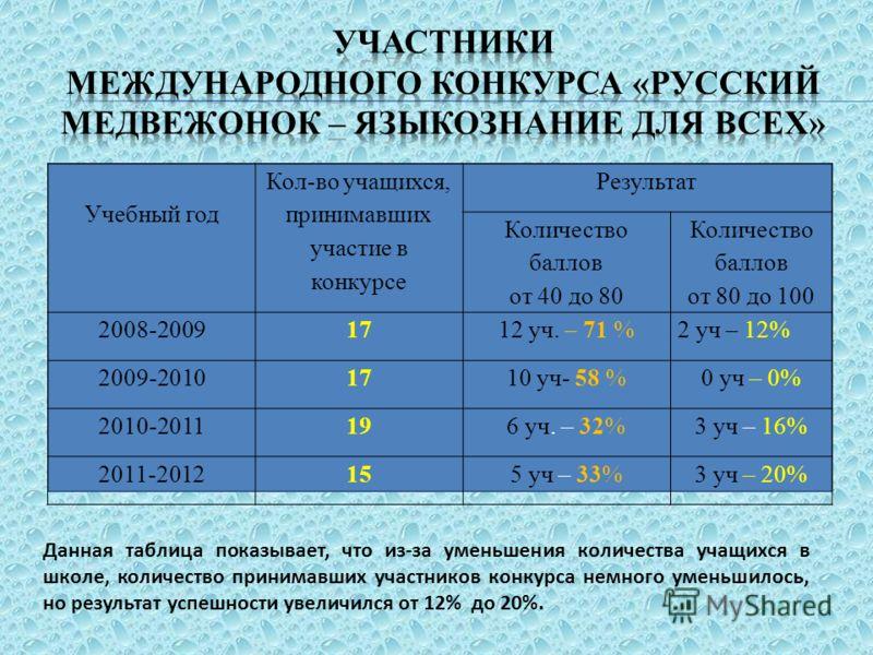 Учебный год Кол-во учащихся, принимавших участие в конкурсе Результат Количество баллов от 40 до 80 Количество баллов от 80 до 100 2008-20091712 уч. – 71 %2 уч – 12% 2009-20101710 уч- 58 %0 уч – 0% 2010-2011196 уч. – 32%3 уч – 16% 2011-2012155 уч – 3