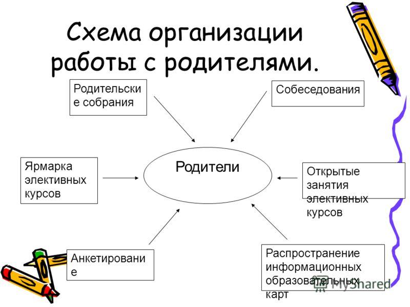 "Презентация на тему: ""Модель"