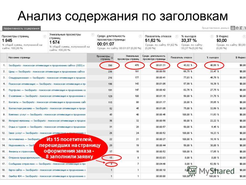 Анализ содержания по заголовкам Из 15 посетителей, перешедших на страницу оформления заказа - 8 заполнили заявку