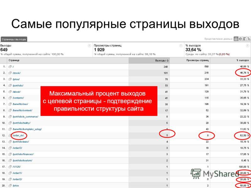 Самые популярные страницы выходов Максимальный процент выходов с целевой страницы - подтверждение правильности структуры сайта