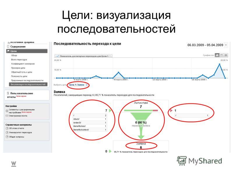 Тестируем Цели: визуализация последовательностей