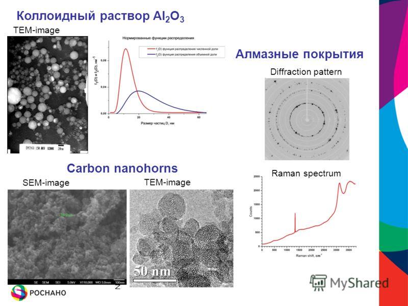Number of nanotubes SEM-image TEM-image Сarbon nanohorns TEM-image Коллоидный раствор Al 2 O 3 Diffraction pattern Raman spectrum Алмазные покрытия
