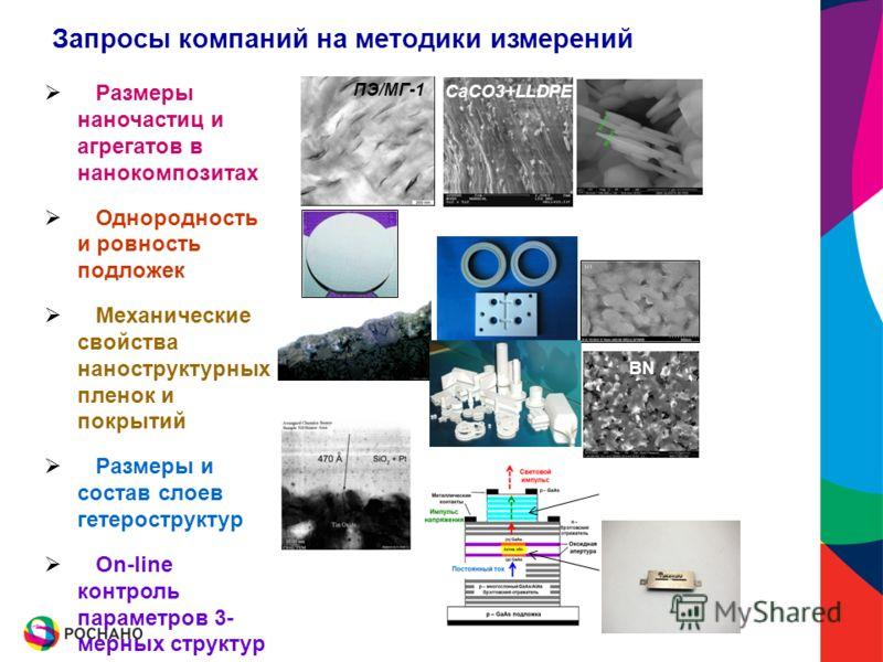 Запросы компаний на методики измерений Размеры наночастиц и агрегатов в нанокомпозитах Однородность и ровность подложек Механические свойства наноструктурных пленок и покрытий Размеры и состав слоев гетероструктур On-line контроль параметров 3- мерны