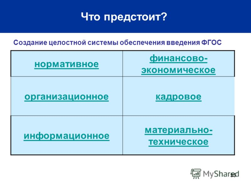 35 Что предстоит? Создание целостной системы обеспечения введения ФГОС нормативное финансово- экономическое организационноекадровое информационное материально- техническое