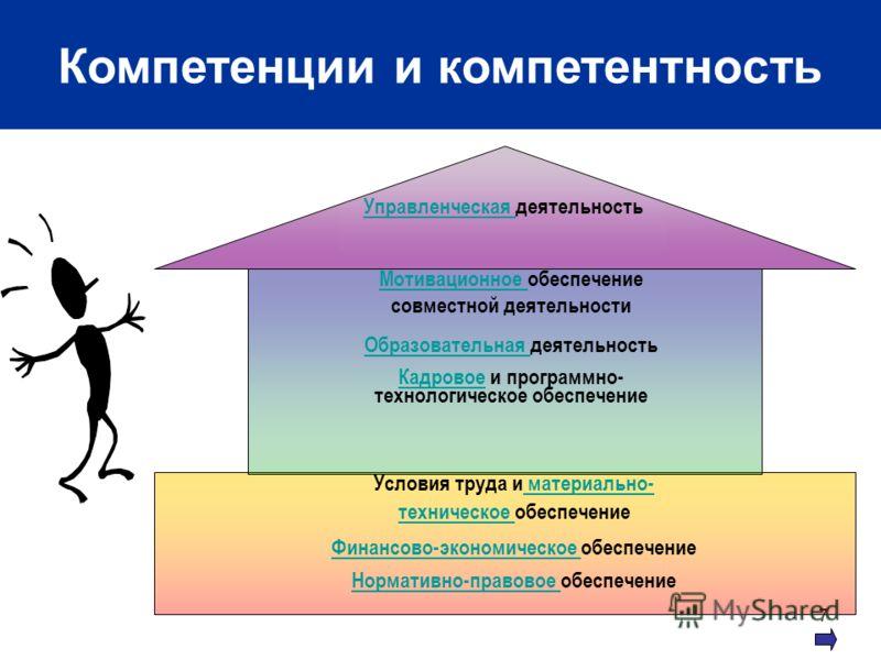 7 Условия труда и материально- материально- техническое техническое обеспечение Финансово-экономическое Финансово-экономическое обеспечение Нормативно-правовое Нормативно-правовое обеспечение Мотивационное Мотивационное обеспечение совместной деятель