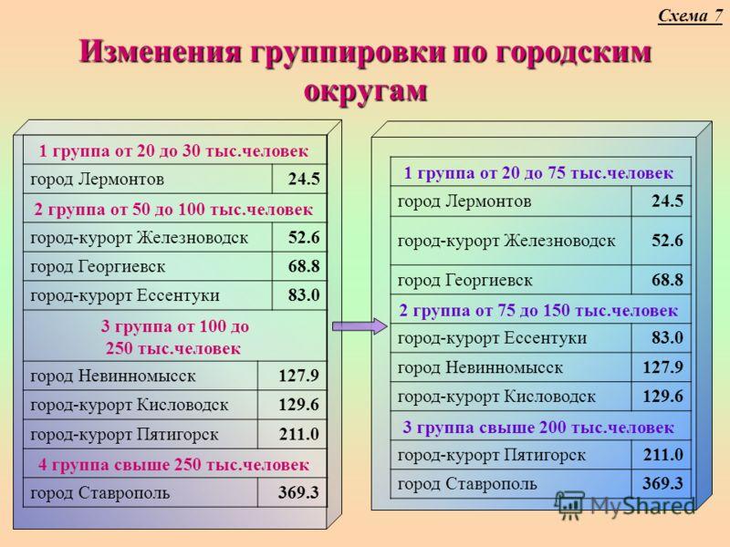 Изменения группировки по городским округам 1 группа от 20 до 30 тыс.человек город Лермонтов24.5 2 группа от 50 до 100 тыс.человек город-курорт Железноводск52.6 город Георгиевск68.8 город-курорт Ессентуки83.0 3 группа от 100 до 250 тыс.человек город Н