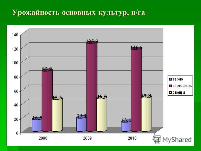 Урожайность основных культур, ц/га