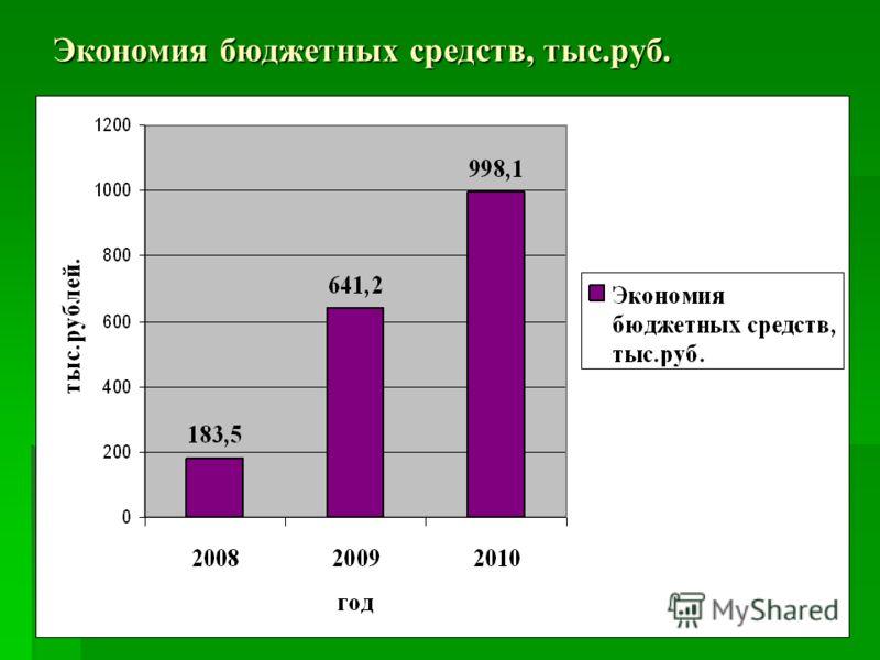 Экономия бюджетных средств, тыс.руб.