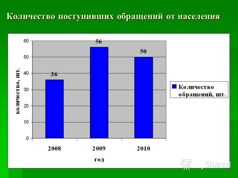 Количество поступивших обращений от населения