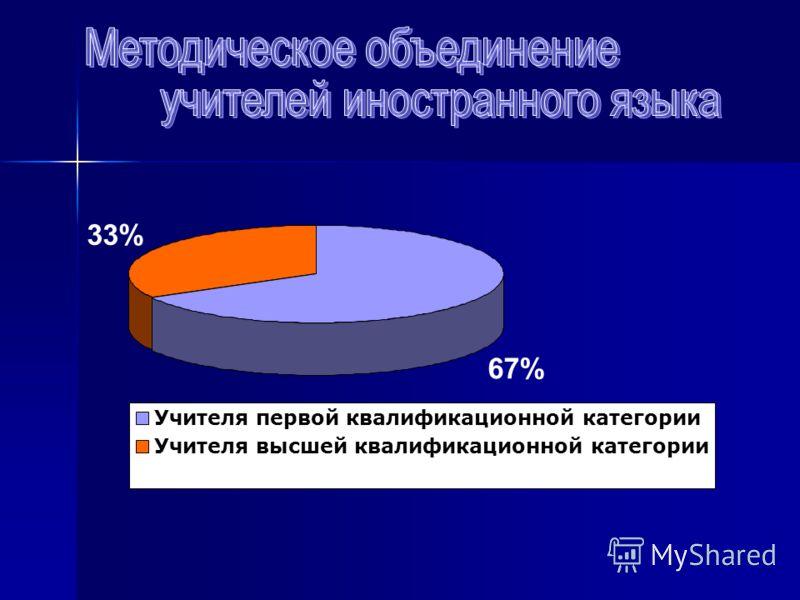 33% 67% Учителя первой квалификационной категории Учителя высшей квалификационной категории