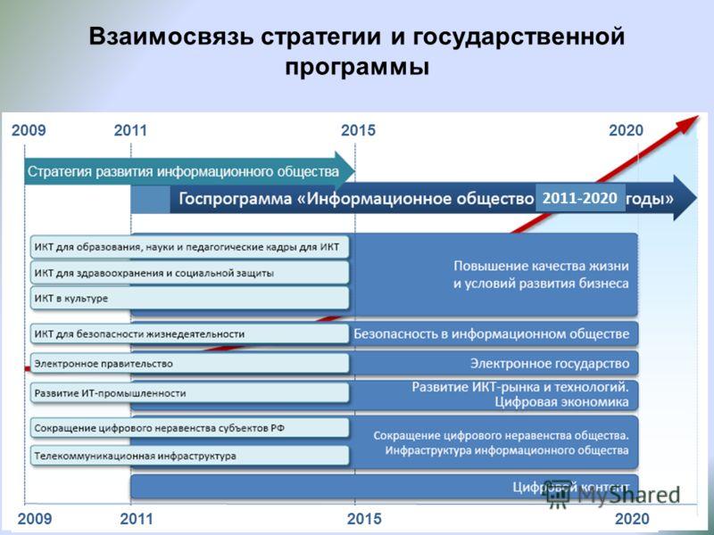 Взаимосвязь стратегии и государственной программы 2009 2011 2015 2020 2011-2020