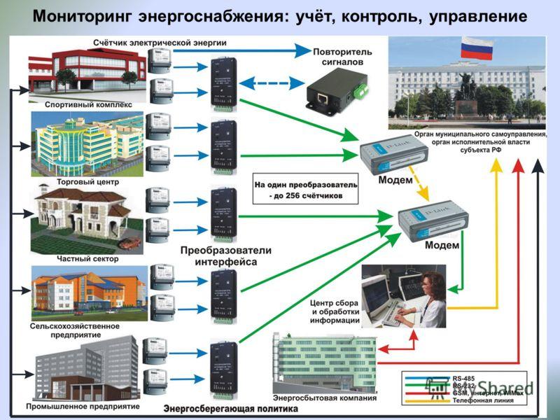 Мониторинг энергоснабжения: учёт, контроль, управление