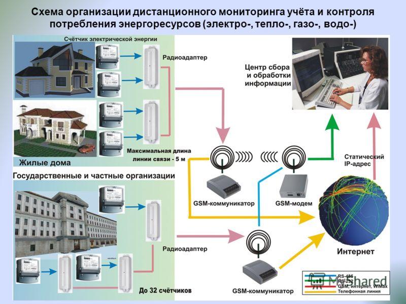 Схема организации дистанционного мониторинга учёта и контроля потребления энергоресурсов (электро-, тепло-, газо-, водо-)