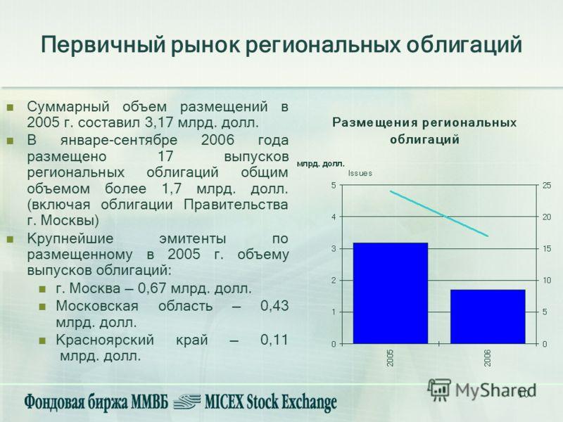 10 Суммарный объем размещений в 2005 г. составил 3,17 млрд. долл. В январе-сентябре 2006 года размещено 17 выпусков региональных облигаций общим объемом более 1,7 млрд. долл. (включая облигации Правительства г. Москвы) Крупнейшие эмитенты по размещен