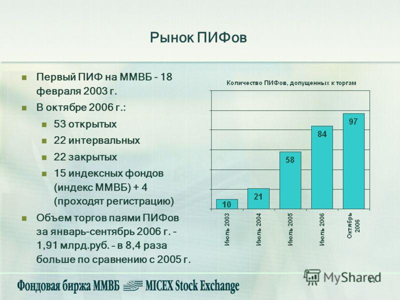 11 Рынок ПИФов Первый ПИФ на ММВБ - 18 февраля 2003 г. В октябре 2006 г.: 53 открытых 22 интервальных 22 закрытых 15 индексных фондов (индекс ММВБ) + 4 (проходят регистрацию) Объем торгов паями ПИФов за январь-сентябрь 2006 г. - 1,91 млрд.руб. – в 8,