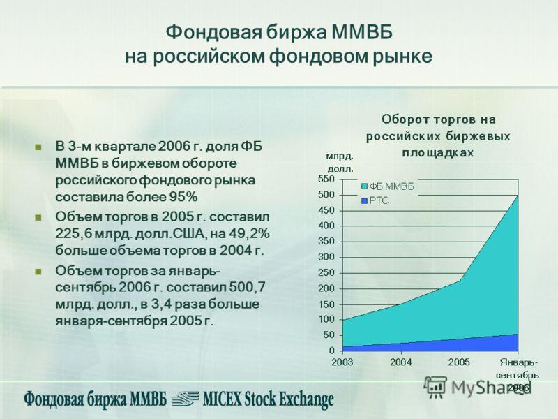 2 Фондовая биржа ММВБ на российском фондовом рынке В 3-м квартале 2006 г. доля ФБ ММВБ в биржевом обороте российского фондового рынка составила более 95% Объем торгов в 2005 г. составил 225,6 млрд. долл.США, на 49,2% больше объема торгов в 2004 г. Об