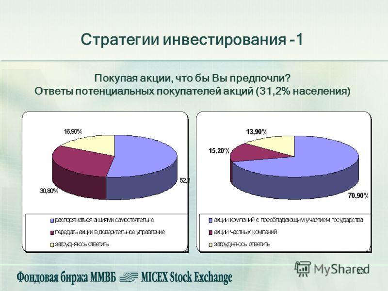 23 Покупая акции, что бы Вы предпочли? Ответы потенциальных покупателей акций (31,2% населения) Стратегии инвестирования -1