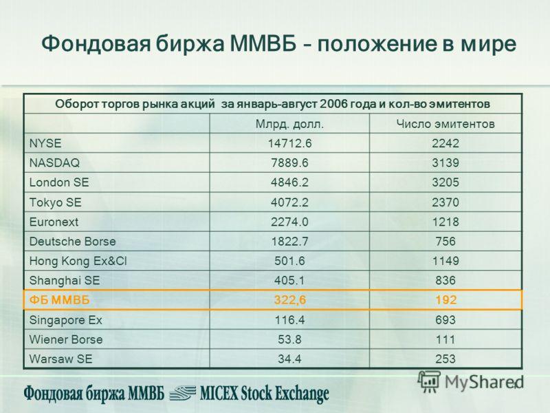 4 Фондовая биржа ММВБ – положение в мире Оборот торгов рынка акций за январь-август 2006 года и кол-во эмитентов Млрд. долл.Число эмитентов NYSE14712.62242 NASDAQ7889.63139 London SE4846.23205 Tokyo SE4072.22370 Euronext2274.01218 Deutsche Borse1822.