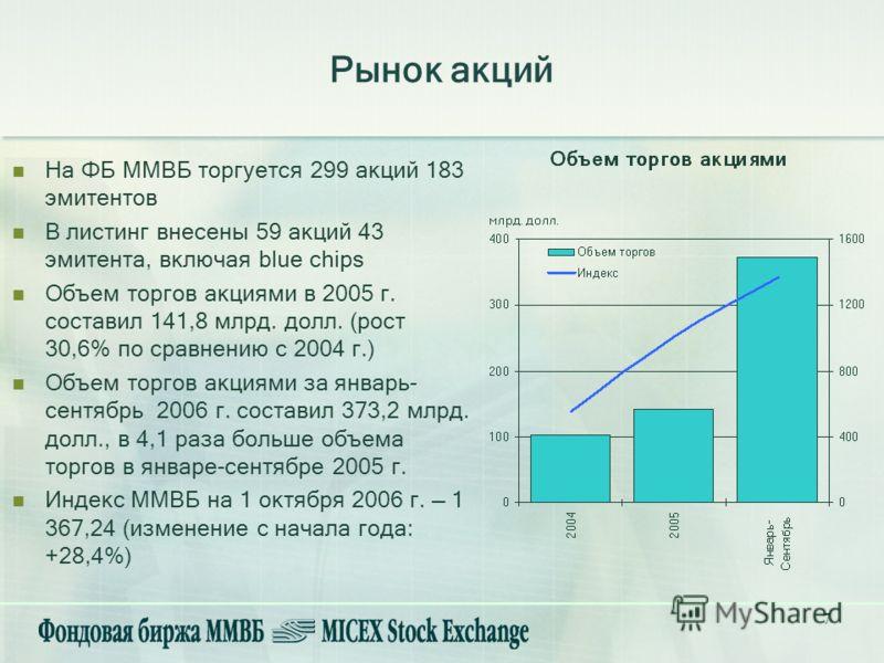 7 На ФБ ММВБ торгуется 299 акций 183 эмитентов В листинг внесены 59 акций 43 эмитента, включая blue chips Объем торгов акциями в 2005 г. составил 141,8 млрд. долл. (рост 30,6% по сравнению с 2004 г.) Объем торгов акциями за январь- сентябрь 2006 г. с
