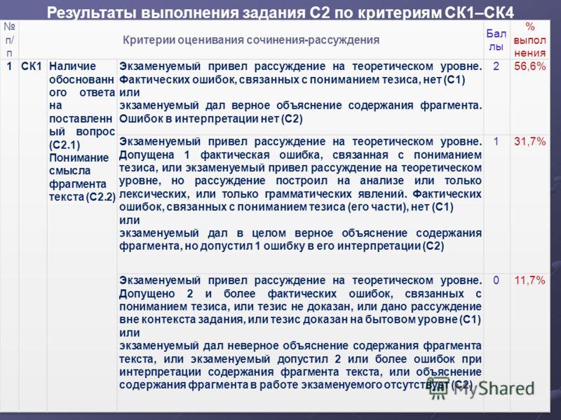 Результаты выполнения задания С2 по критериям СК1–СК4