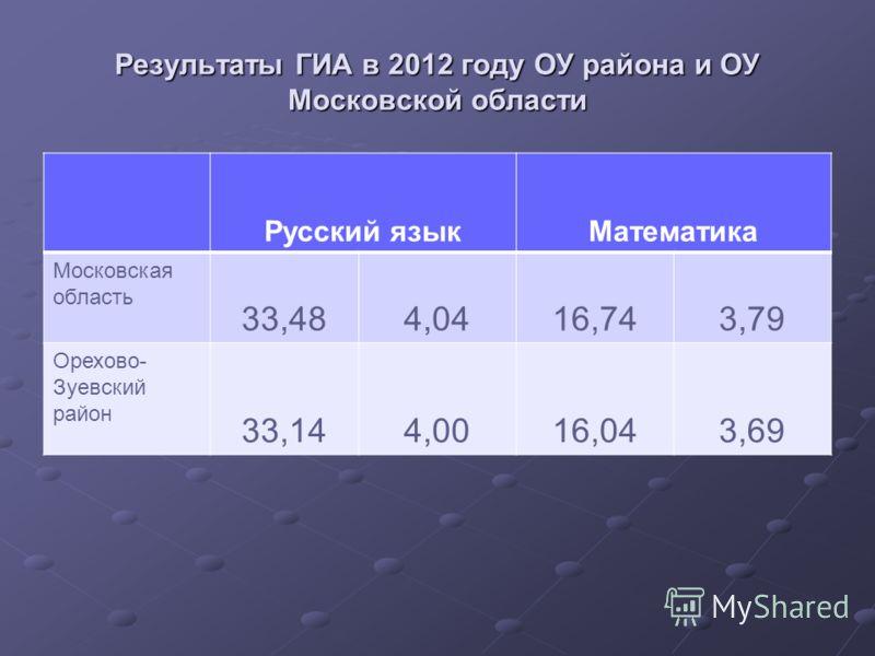 Результаты ГИА в 2012 году ОУ района и ОУ Московской области Русский языкМатематика Московская область 33,484,0416,743,79 Орехово- Зуевский район 33,144,0016,043,69