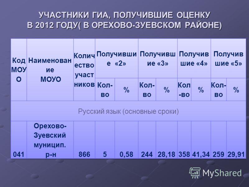УЧАСТНИКИ ГИА, ПОЛУЧИВШИЕ ОЦЕНКУ В 2012 ГОДУ( В ОРЕХОВО-ЗУЕВСКОМ РАЙОНЕ)