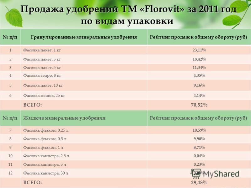 Продажа удобрений ТМ «Florovit» за 2011 год по видам упаковки п/пГранулированные минеральные удобренияРейтинг продаж к общему обороту (руб) 1Фасовка пакет, 1 кг 23,11% 2Фасовка пакет, 3 кг 18,42% 3Фасовка пакет, 5 кг 11,34% 4Фасовка ведро, 8 кг 4,35%