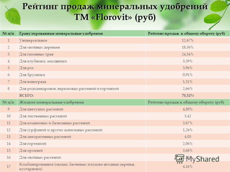 Рейтинг продаж минеральных удобрений ТМ «Florovit» (руб) п/пГранулированные минеральные удобренияРейтинг продаж к общему обороту (руб) 1Универсальное12,67% 2Для хвойных деревьев18,56% 3Для газонных трав24,34% 4Для клубники, земляники3,39% 5Для роз5,9