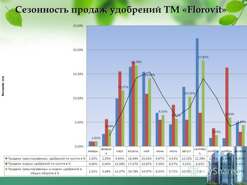 Сезонность продаж удобрений ТМ «Florovit»