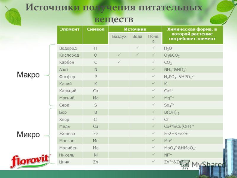 Источники получения питательных веществ ЭлементСимволИсточникХимическая форма, в которой растение потребляет элемент ВоздухВодаПочв а ВодородH H2OH2O КислородO O 2 &CO 2 КарбонC CO 2 АзотN NH 4 + &NO 3 - ФосфорP H 2 PO 4 - &HPO 4 2- КалийK K+K+ Кальц
