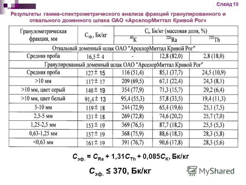 Слайд 10 Результаты гамма-спектрометрического анализа фракций гранулированного и отвального доменного шлака ОАО «АрселорМиттал Кривой Рог» С эф. = С Ra + 1,31C Th + 0,085C K, Бк/кг С эф. 370, Бк/кг