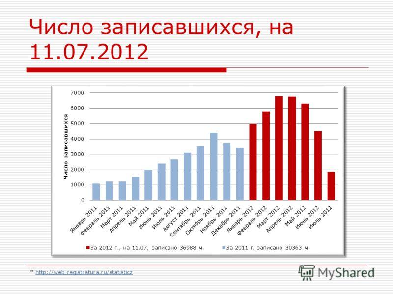Число записавшихся, на 11.07.2012 * http://web-registratura.ru/statisticzhttp://web-registratura.ru/statisticz