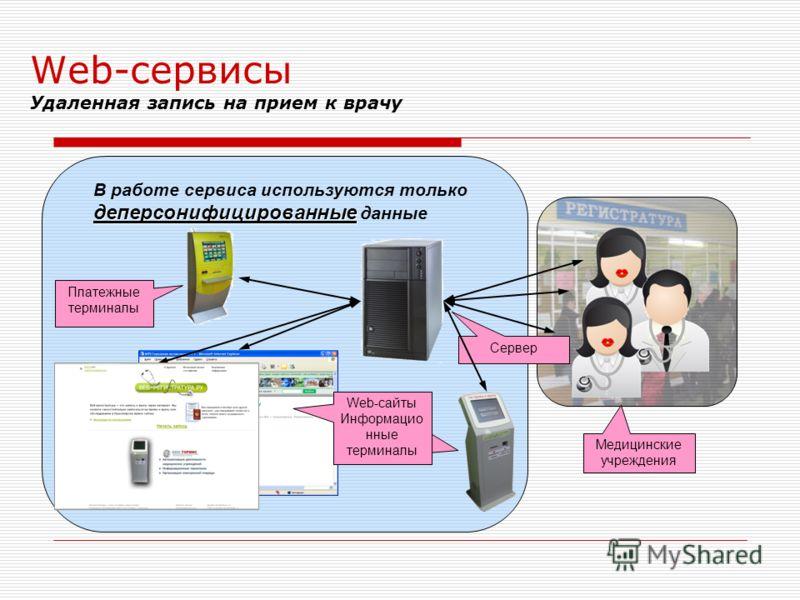 Web-сервисы Удаленная запись на прием к врачу Сервер Web-сайты Информацио нные терминалы Платежные терминалы Медицинские учреждения деперсонифицированные В работе сервиса используются только деперсонифицированные данные