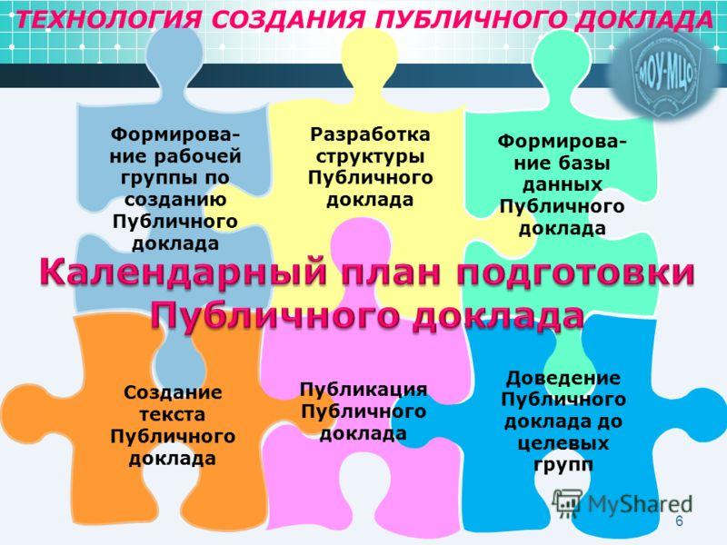6 Разработка структуры Публичного доклада Формирова- ние базы данных Публичного доклада Доведение Публичного доклада до целевых групп Формирова- ние рабочей группы по созданию Публичного доклада Создание текста Публичного доклада Публикация Публичног