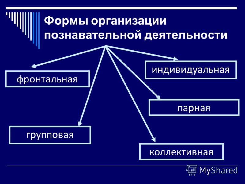 Формы организации познавательной деятельности фронтальная групповая парная индивидуальная коллективная