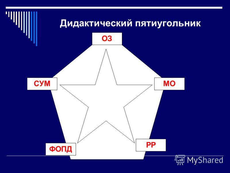 Дидактический пятиугольник ОЗ МО РР СУМ ФОПД