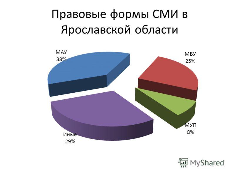 Правовые формы СМИ в Ярославской области