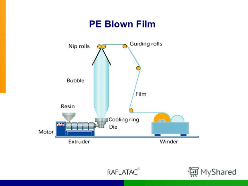 PE Blown Film