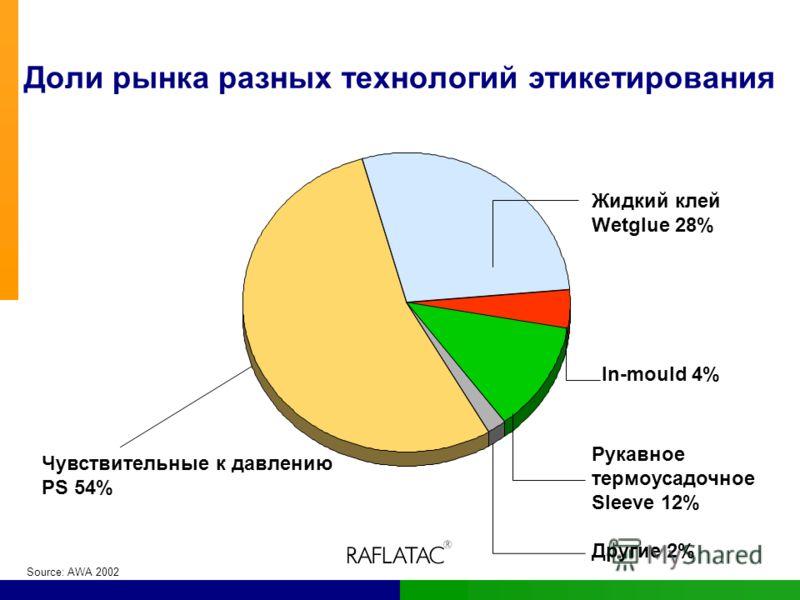Доли рынка разных технологий этикетирования Жидкий клей Wetglue 28% Рукавное термоусадочное Sleeve 12% Другие 2% Чувствительные к давлению PS 54% Source: AWA 2002 In-mould 4%