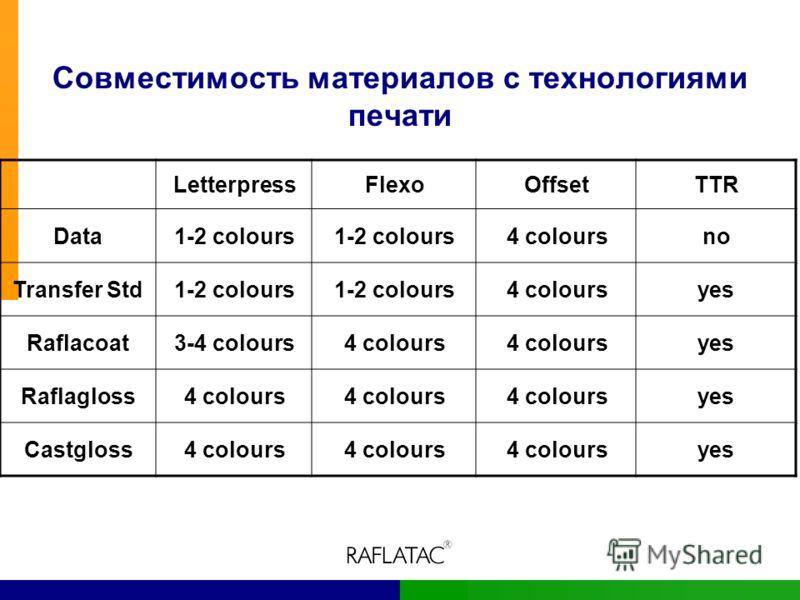 Совместимость материалов с технологиями печати LetterpressFlexoOffsetTTR Data1-2 colours 4 coloursno Transfer Std1-2 colours 4 coloursyes Raflacoat3-4 colours4 colours yes Raflagloss4 colours yes Castgloss4 colours yes