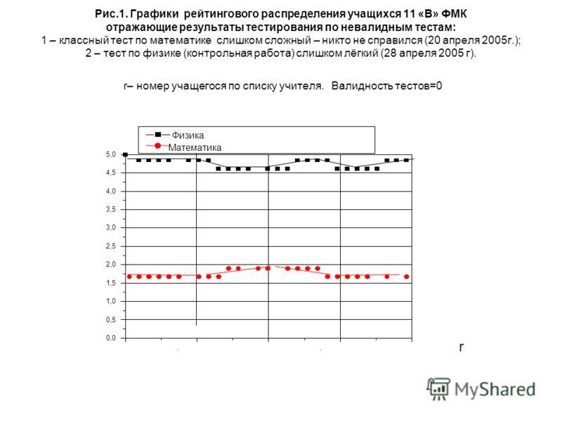 Рис.1. Графики рейтингового распределения учащихся 11 «В» ФМК отражающие результаты тестирования по невалидным тестам: 1 – классный тест по математике слишком сложный – никто не справился (20 апреля 2005г.); 2 – тест по физике (контрольная работа) сл