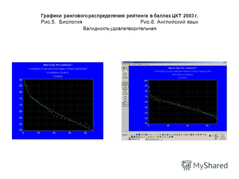 Графики рангового распределения рейтинга в баллах ЦКТ 2003 г. Рис.5. Биология Рис.6. Английский язык Валидность удовлетворительная.