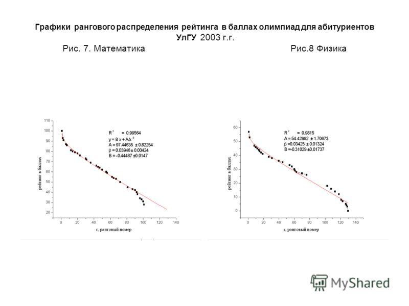 Графики рангового распределения рейтинга в баллах олимпиад для абитуриентов УлГУ 2003 г.г. Рис. 7. Математика Рис.8 Физика